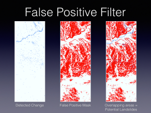 The blue polygons are landslide candidates, and the red areas are identified by the filter as potential landslide locations. Notice on the combined panel (right) how many blue polygons fall outside the suitable landslide area, indicating a very large number of false-positives that the filter correctly removed.